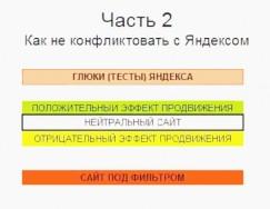 Как получить высокие позиции в Яндексе
